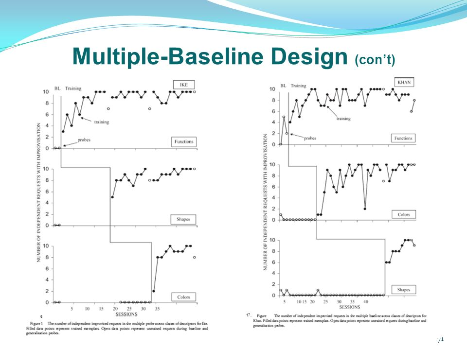 Multiple Group Design: Definition & Examples - Study.com
