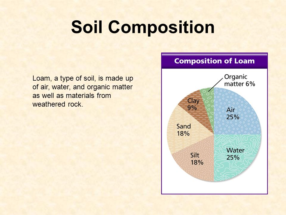 How soil forms 6 e 2 3 explain how the formation of soil for Soil composition definition