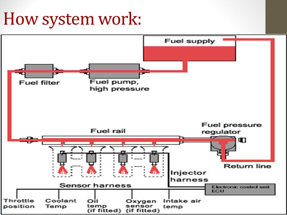 How system work: