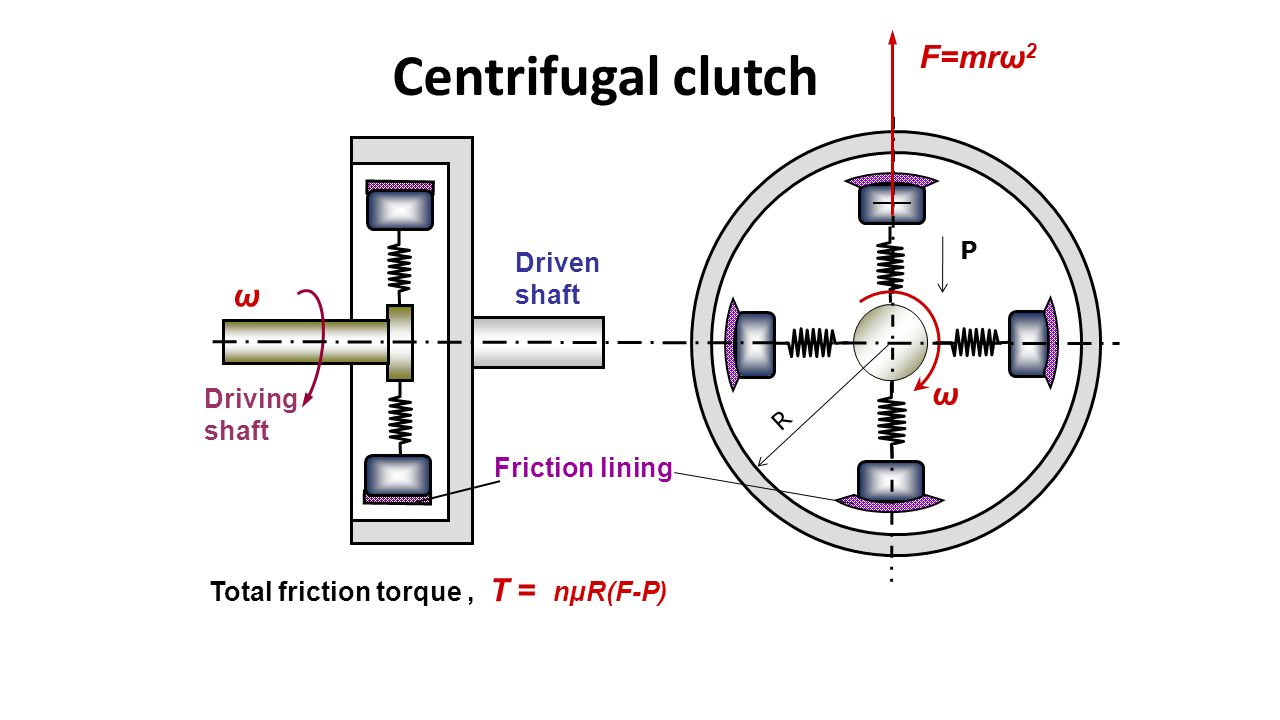 clutches ppt video online download rh slideplayer com centrifugal clutch line diagram semi centrifugal clutch diagram