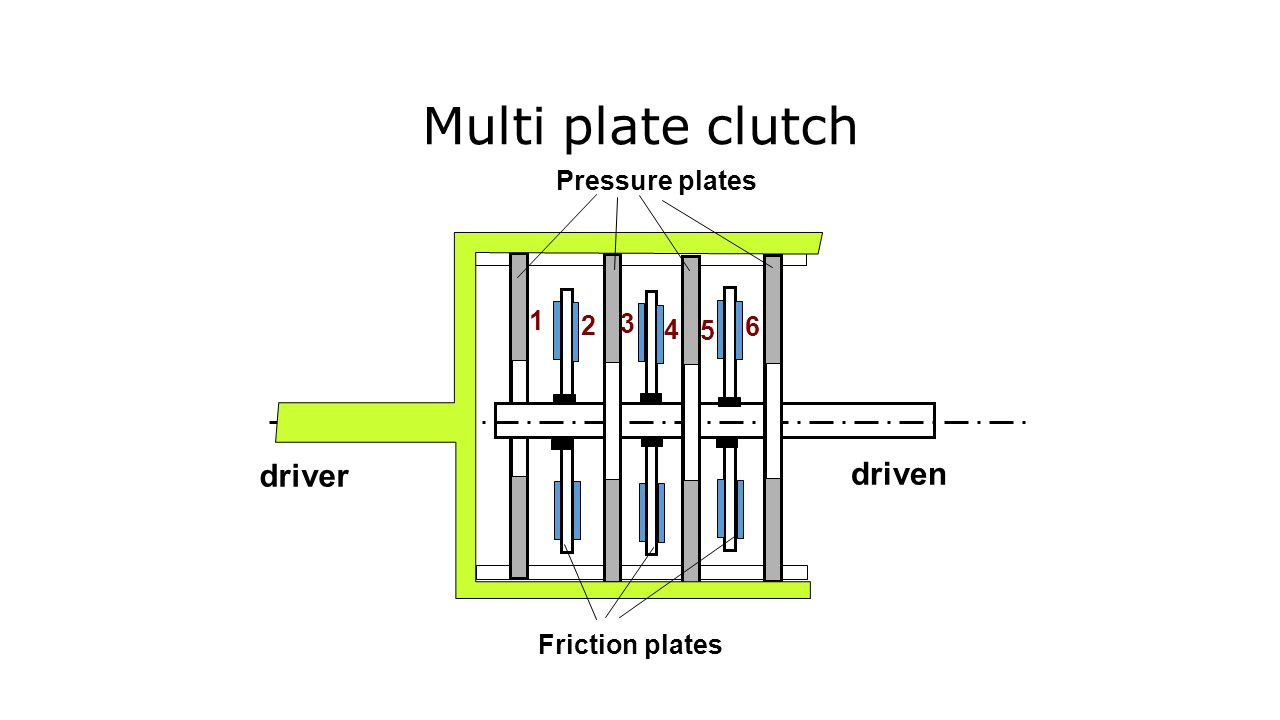 Multi plate clutch driver driven Pressure plates 1 2 3 4 6 5