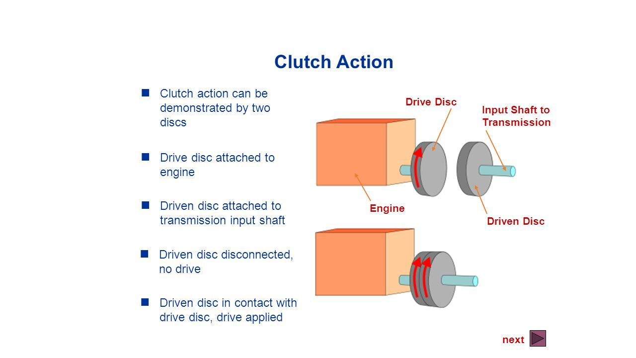Clutch Action Clutch action can be demonstrated by two discs
