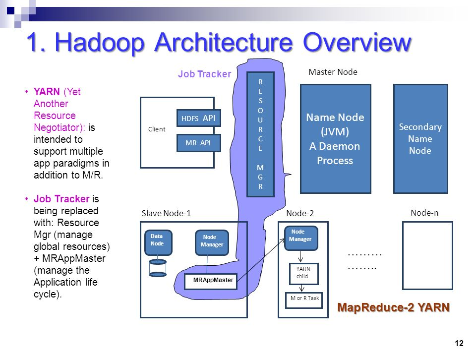 Big data analytics ahmed k ezzat ppt download for Hadoop 1 architecture