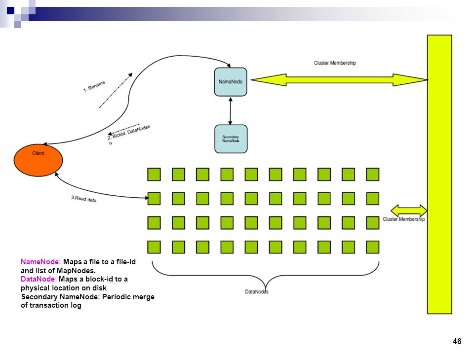 HDFS: Operations HDFS Architecture: