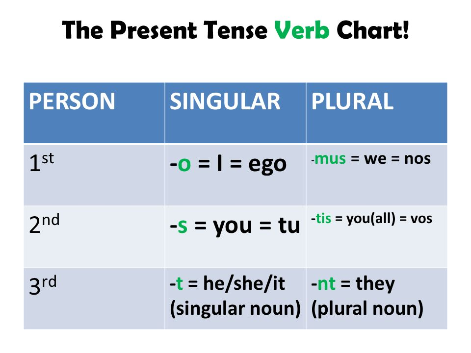 The Present Tense of Latin Verbs! - ppt video online download