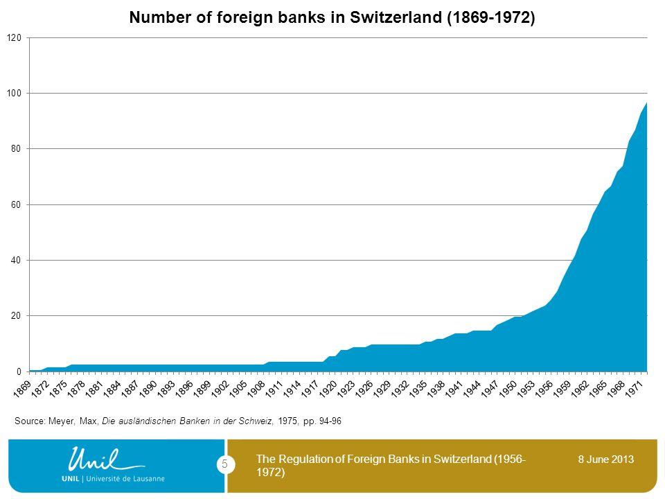 Source: Meyer, Max, Die ausländischen Banken in der Schweiz, 1975, pp