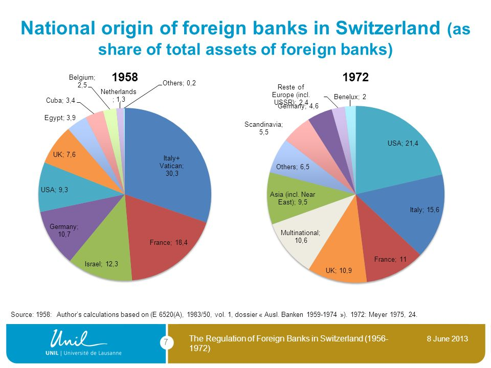 National origin of foreign banks in Switzerland (as share of total assets of foreign banks)