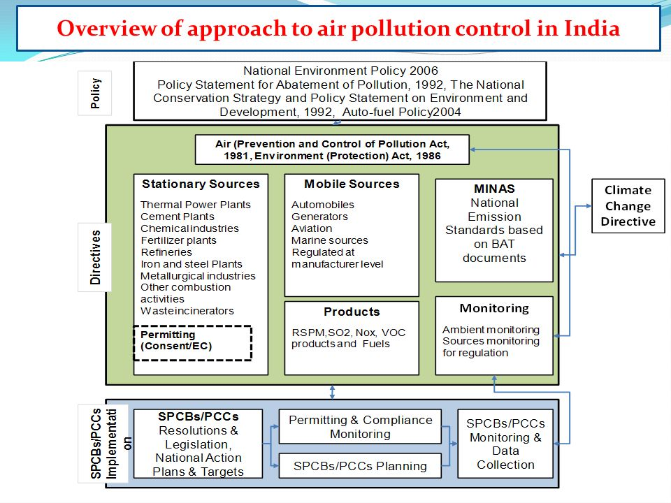 air pollution summary 19 Volume 360, issue 9341, 19 october 2002, pages 1233-1242 review air pollution and health //doiorg/101016/s0140-6736(02)11274-8 get rights and content summary on air pollution and health air quality criteria for particulate matter (third external review draft).