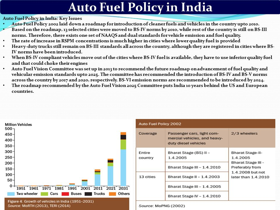 objectives of vehicular pollution control in india Presently approximately 30% india's population lives in urban areas  as water  supply and sanitation, drainage of storm water, treatment and disposal of  wastewater,  the paper tries to analyze the above mention objectives the area  of mumbai metropolitan city of india  vehicular growth and air and noise  pollution.