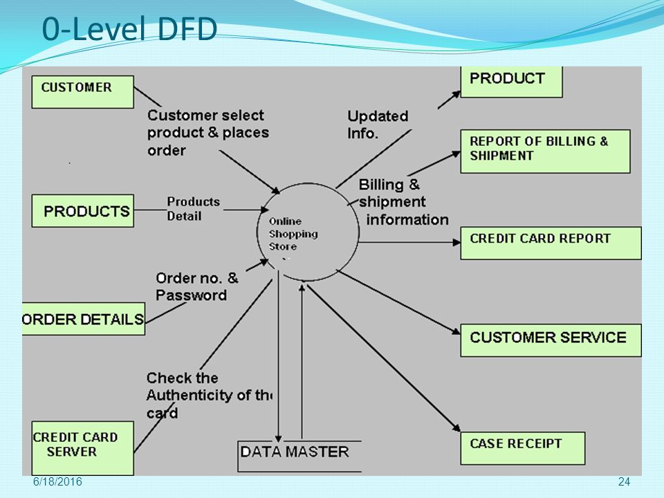0-Level DFD 4/28/2017