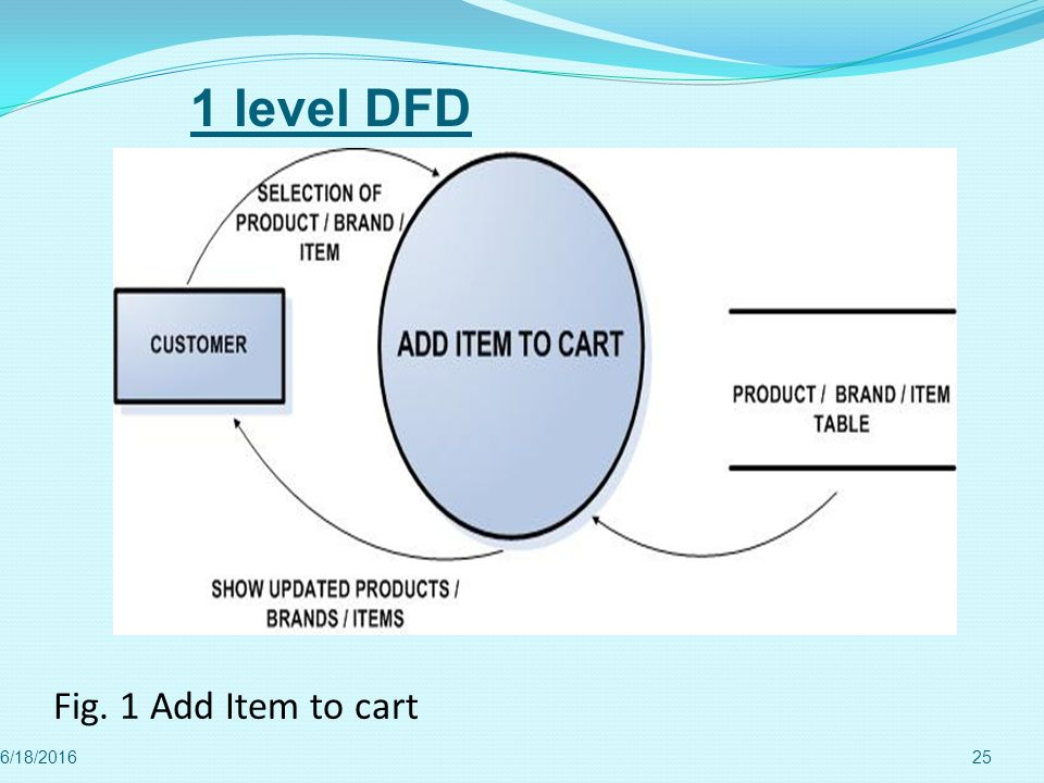 1 level DFD Fig. 1 Add Item to cart 4/28/2017