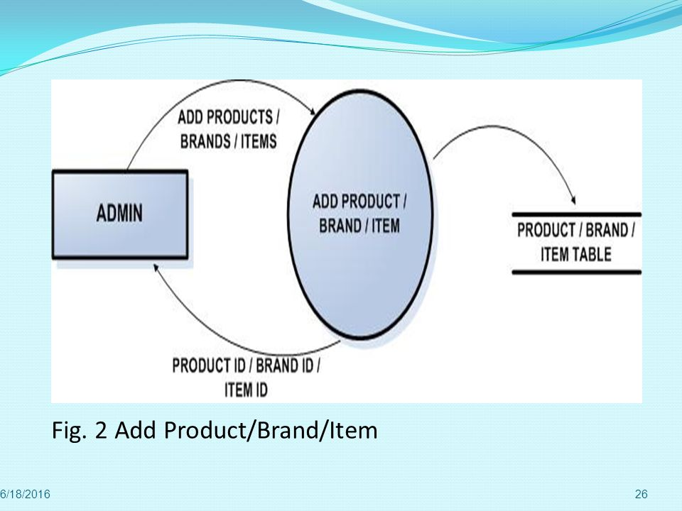 Fig. 2 Add Product/Brand/Item