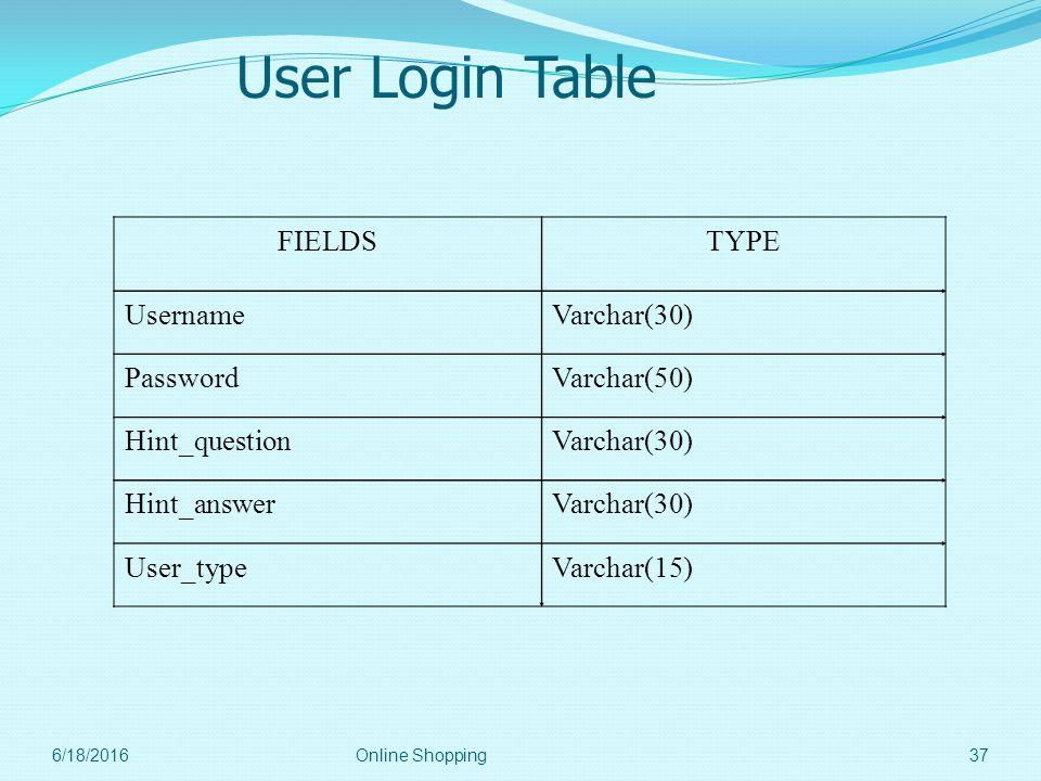 User Login Table FIELDS TYPE Username Varchar(30) Password Varchar(50)