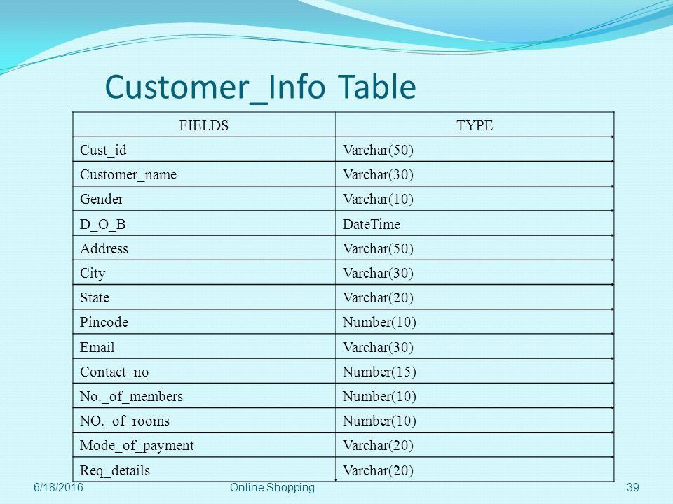 Customer_Info Table FIELDS TYPE Cust_id Varchar(50) Customer_name