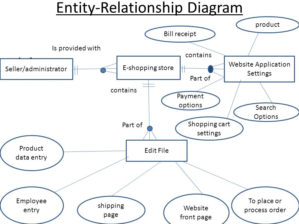 shopping cart entity relationship diagram tutorial