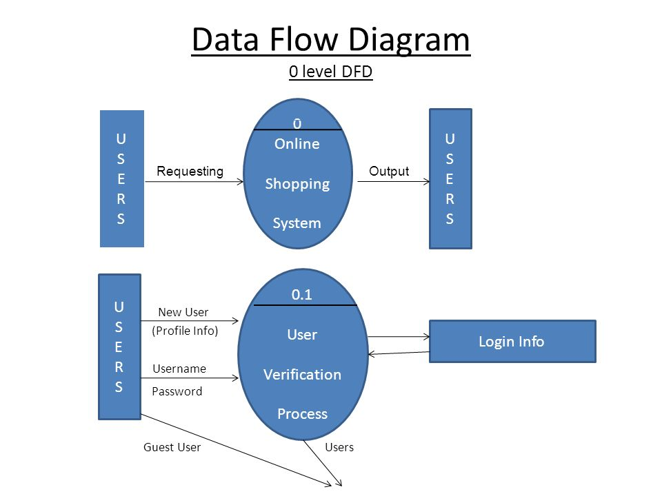 A project report on online shopping by ruchi kumari 08erwcs089 11 data flow diagram 0 level dfd ccuart Gallery