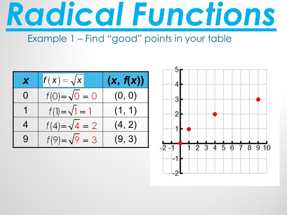 radical functions ppt video online download