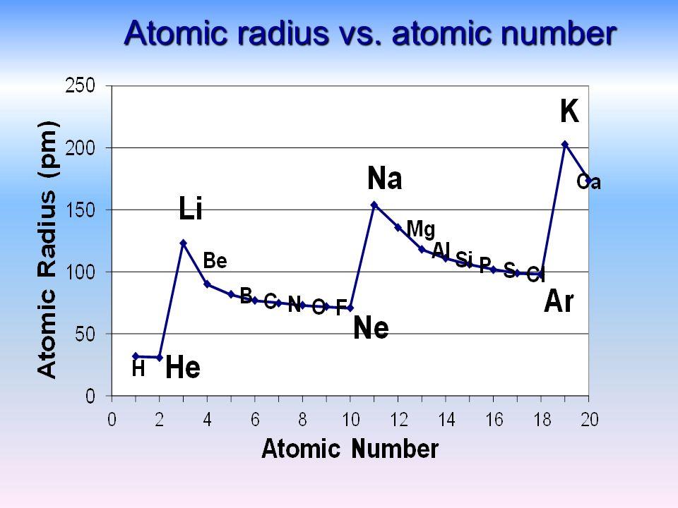 Atomic radius and atomic structure essay coursework academic service atomic radius and atomic structure essay atomic structure experiment atomic radius and atomic structure essay 1 urtaz Gallery
