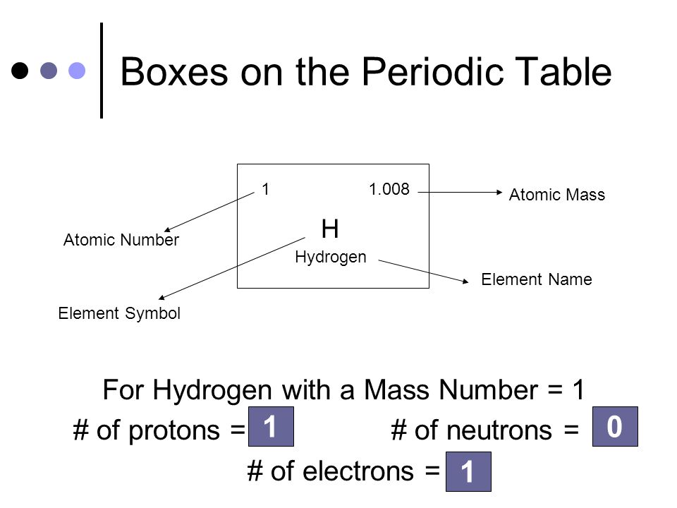 Atomic structure applied chemistry ppt video online download - Hydrogen on the periodic table ...