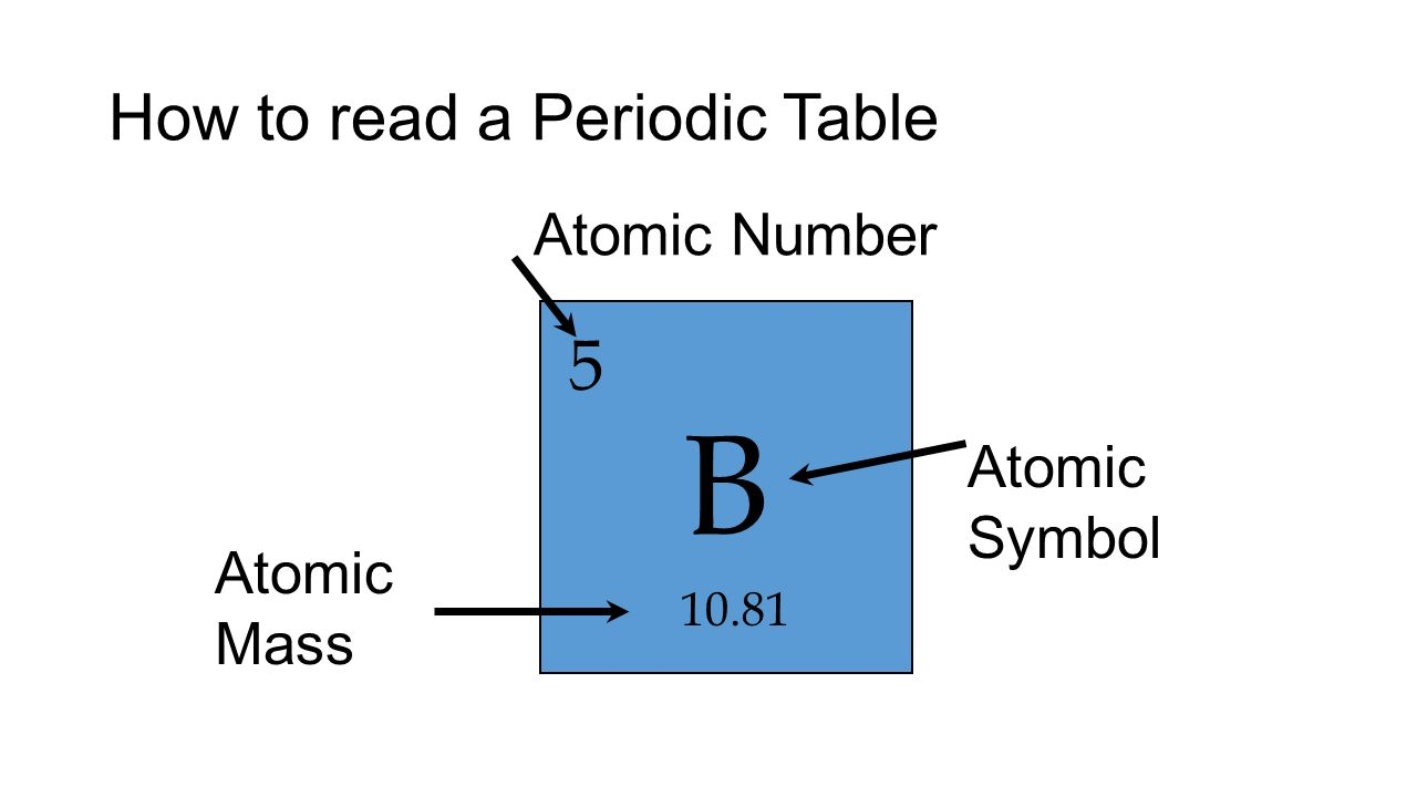 Atomic symbol b image collections symbol and sign ideas notes 7 atomic cheat sheet ppt video online download 12 how to read a periodic table urtaz Choice Image