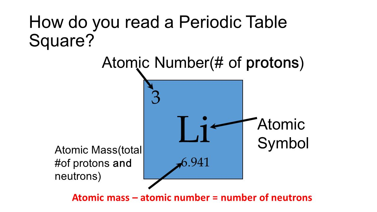 Notes 7 atomic cheat sheet ppt video online download 9 how do you read a periodic table square atomic number urtaz Image collections