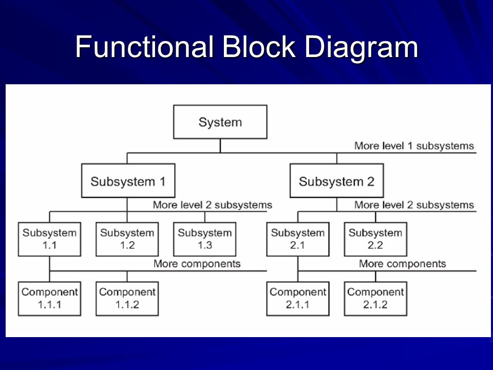 functional flow block diagram data flow diagram elsavadorla