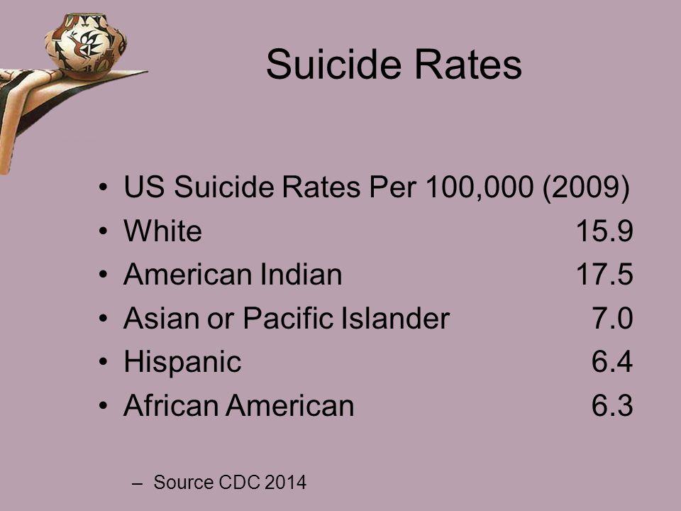 Suicide Rates US Suicide Rates Per 100,000 (2009) White 15.9