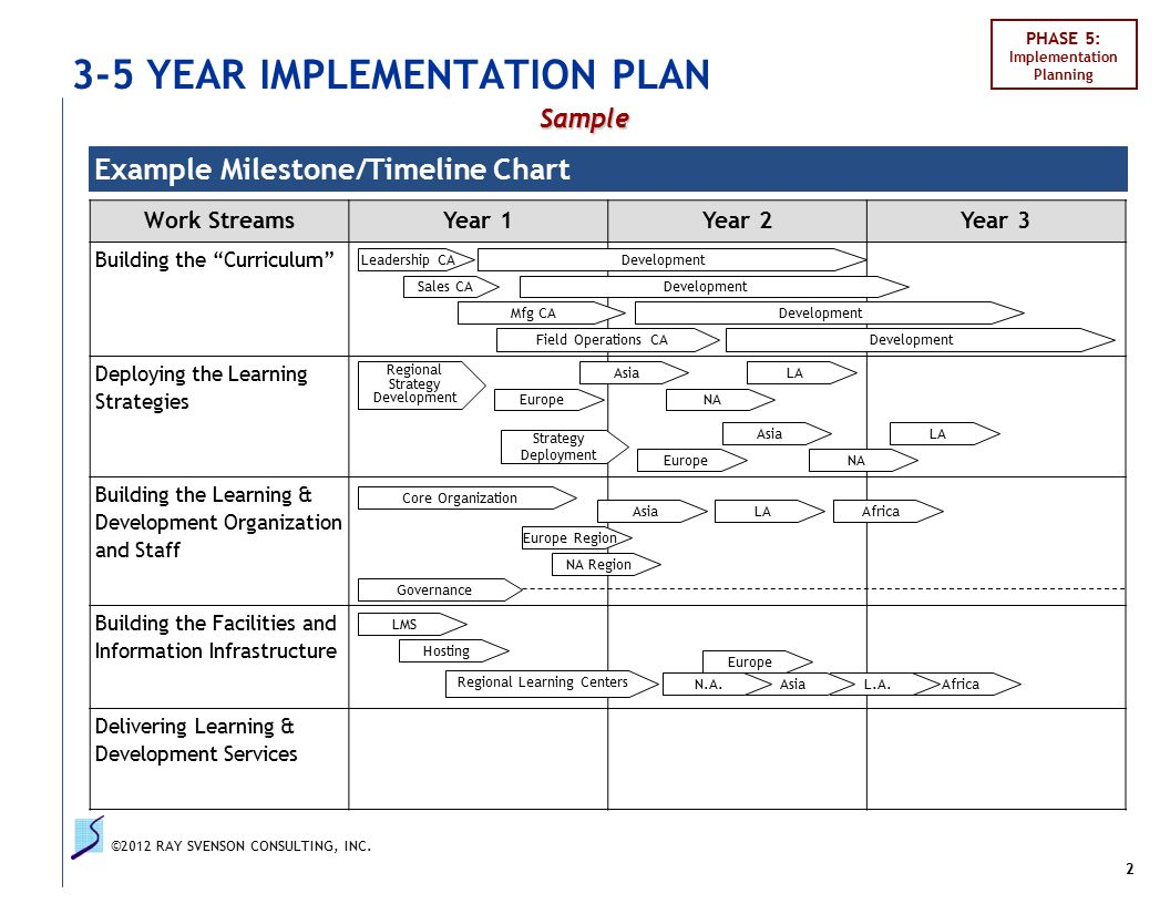 Implementation plan outline ppt video online download for 1 3 5 year plan template