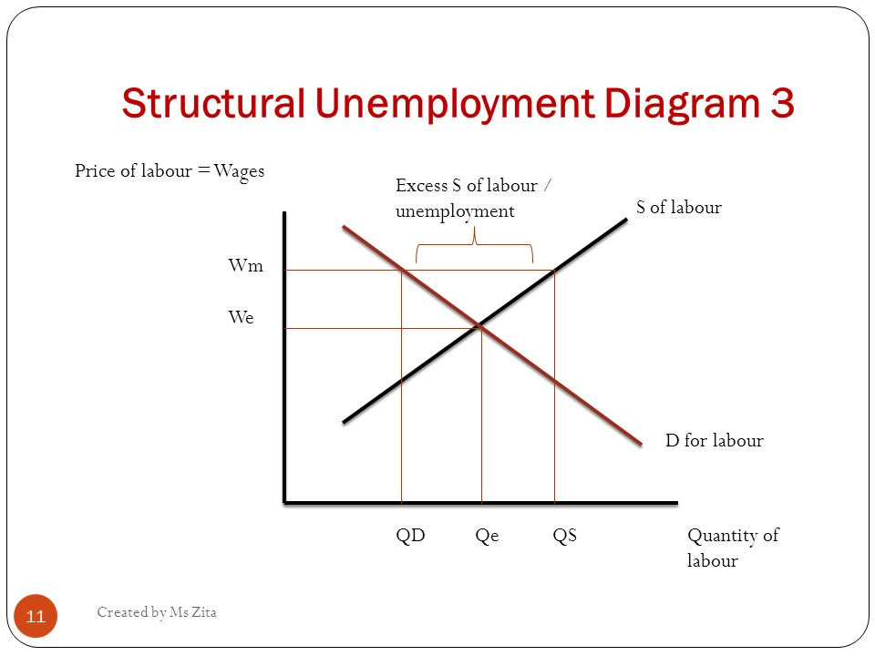 unemployment diagram 1 using the following outline, draw a circular-flow diagram representing the interactions between households and firms in a simple economy, assuming that the market for goods and services is in the top box and firms are in the box to the left.