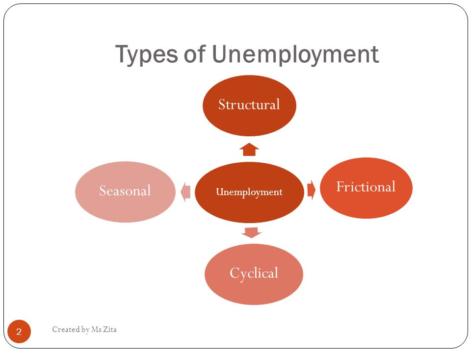 describe the three types of unemployment Get an answer for 'describe the four types of unemployment' and find homework help for other social sciences questions at enotes  please note that economics texts sometimes refer to only three .