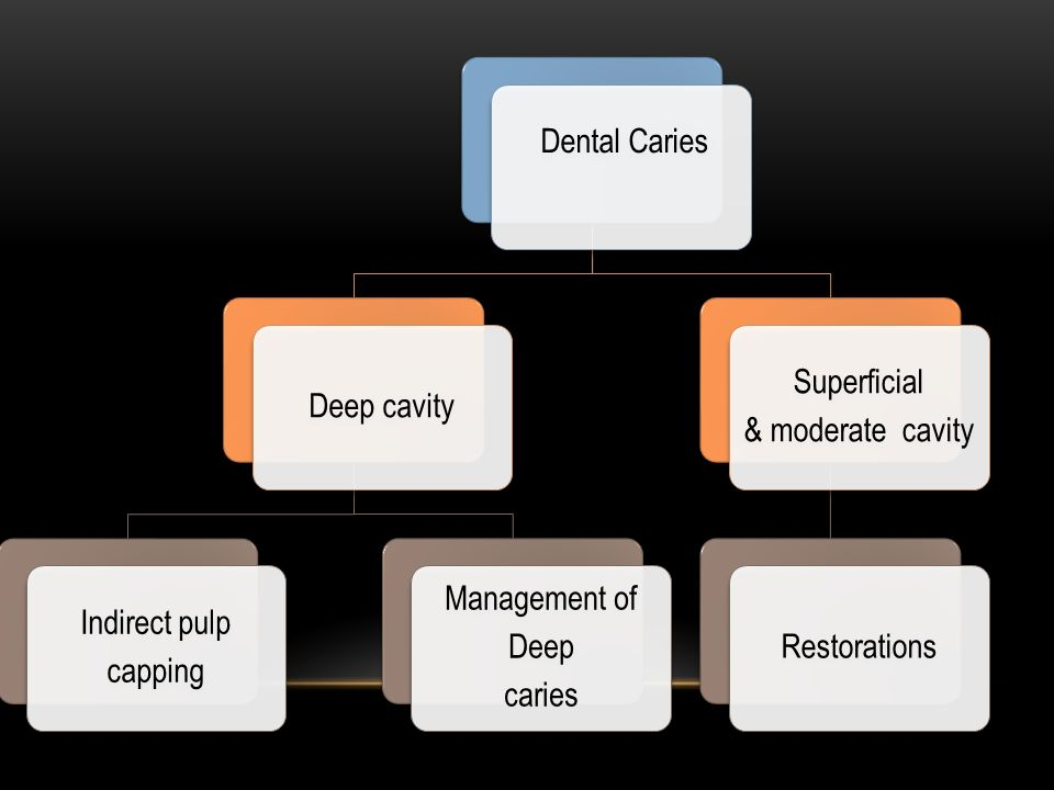 Dental Caries Deep cavity. Indirect pulp. capping. Management of. Deep. caries. Superficial. & moderate cavity.