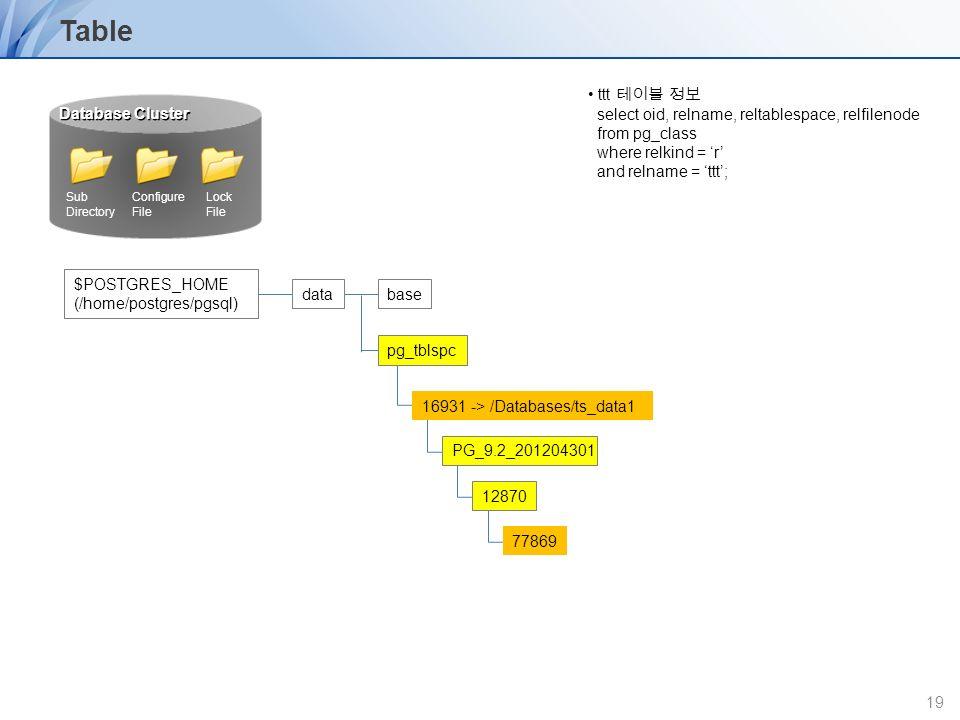 Postgresql architecture ppt video online download for Division 2 table 98 99