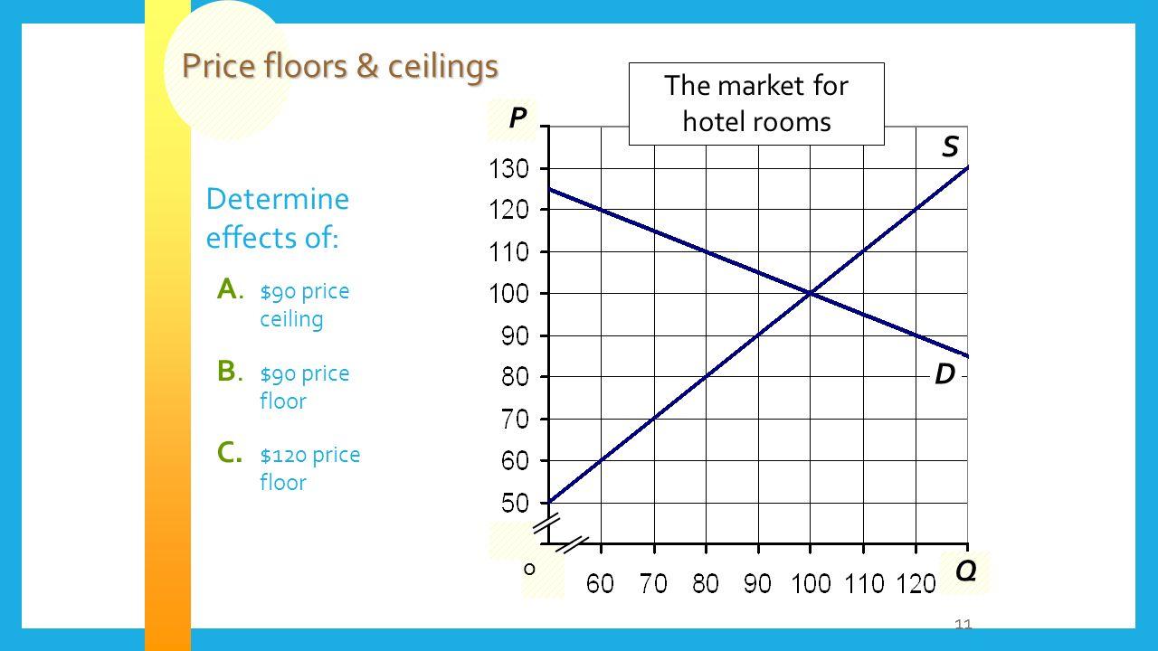 Price Floors U0026 Ceilings