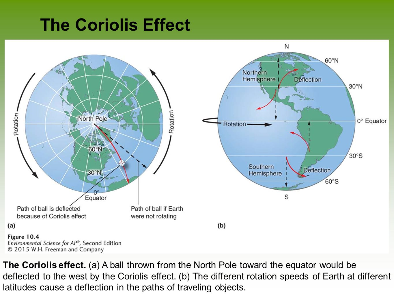 Global climates and biomes ppt video online download the coriolis effect pooptronica