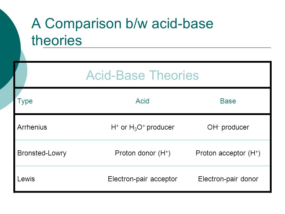 bronsted acid and base pdf