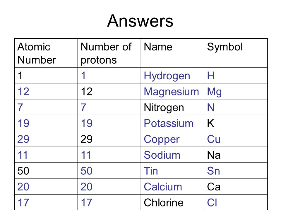Periodic table periodic table hydrogen number of protons periodic table periodic table hydrogen number of protons year 10 chemistry ppt video urtaz Choice Image