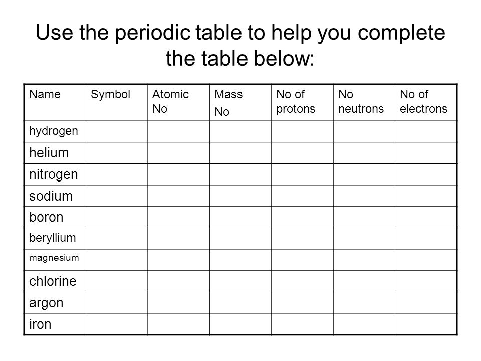 Year 10 chemistry ppt video online download use the periodic table to help you complete the table below urtaz Gallery
