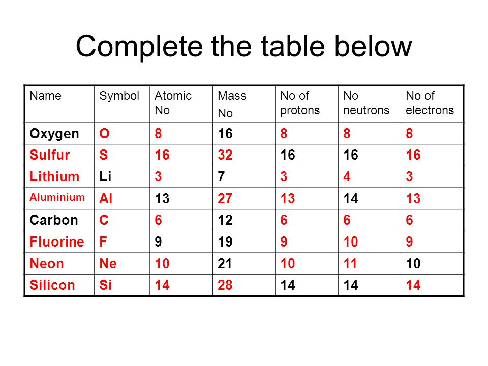 Year 10 chemistry ppt video online download complete the table below urtaz Image collections