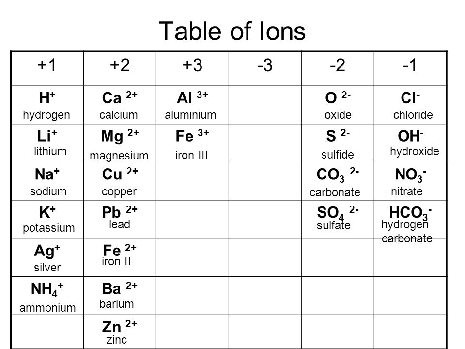 year 10 chemistry ppt video online download