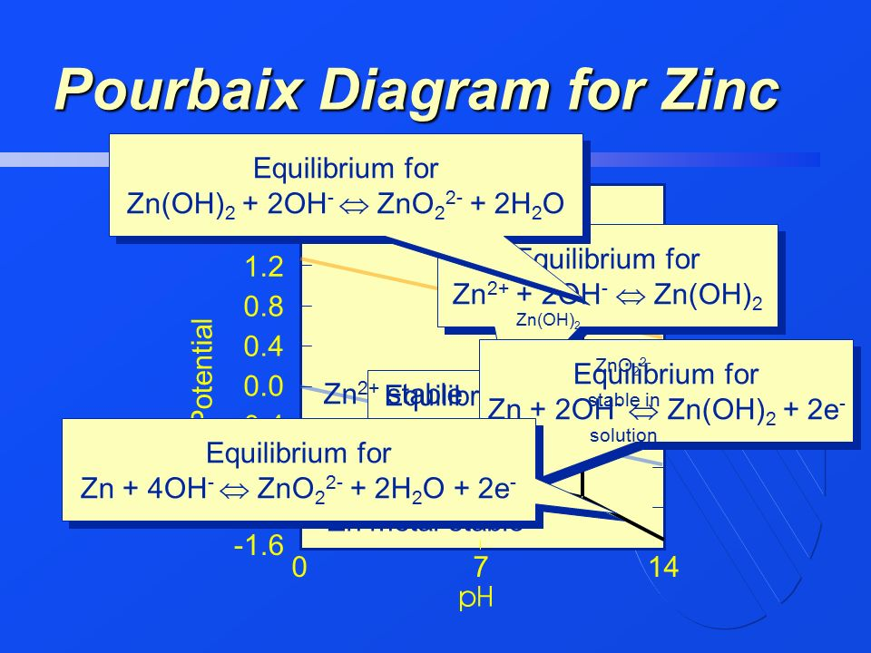 In the name of god ppt video online download pourbaix diagram for zinc ccuart Gallery