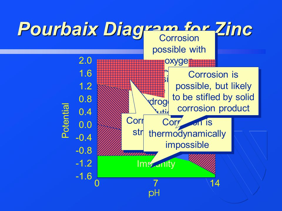 In the name of god ppt video online download 44 pourbaix diagram for zinc ccuart Gallery
