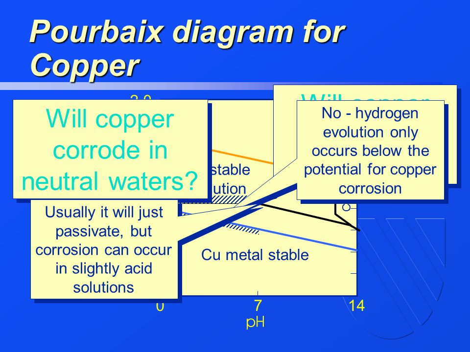 In the name of god ppt video online download 46 pourbaix diagram for copper ccuart Gallery
