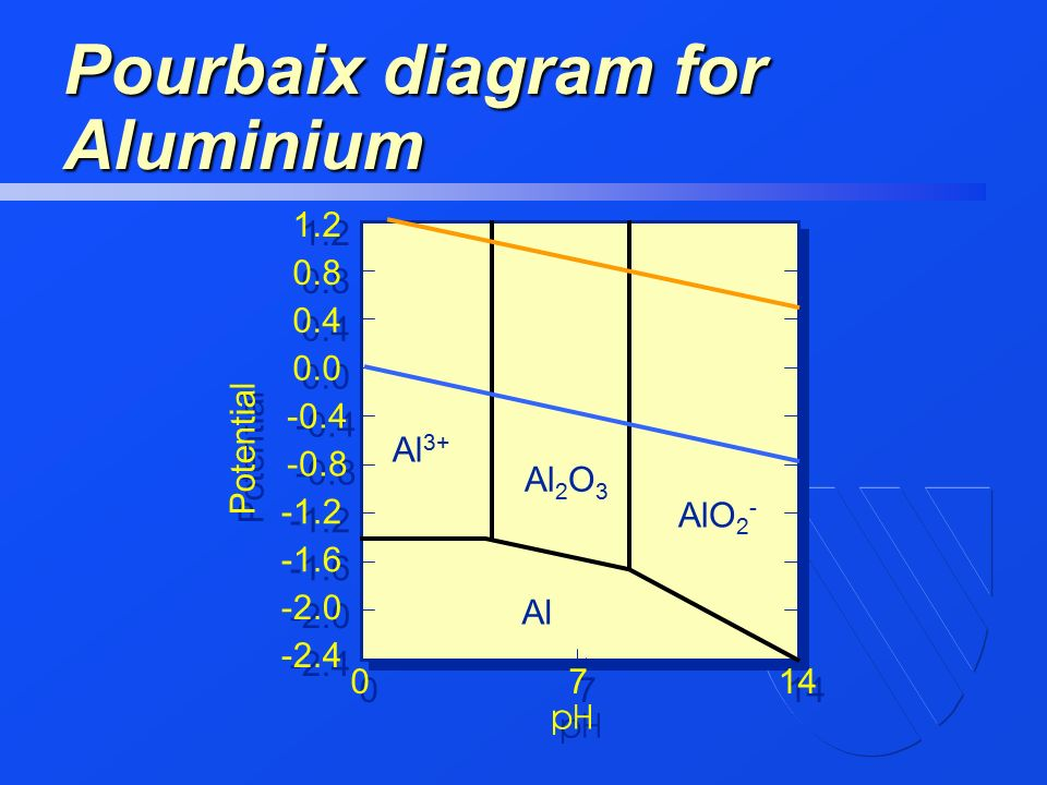 how to draw pourbaix diagram