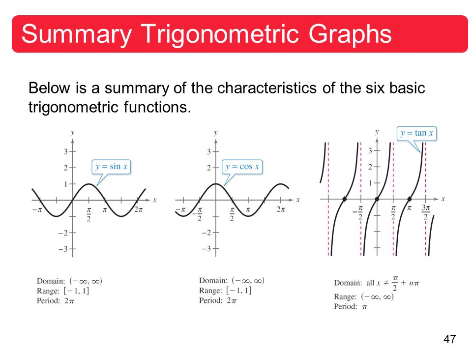 graphs of other trigonometric functions ppt video online download. Black Bedroom Furniture Sets. Home Design Ideas