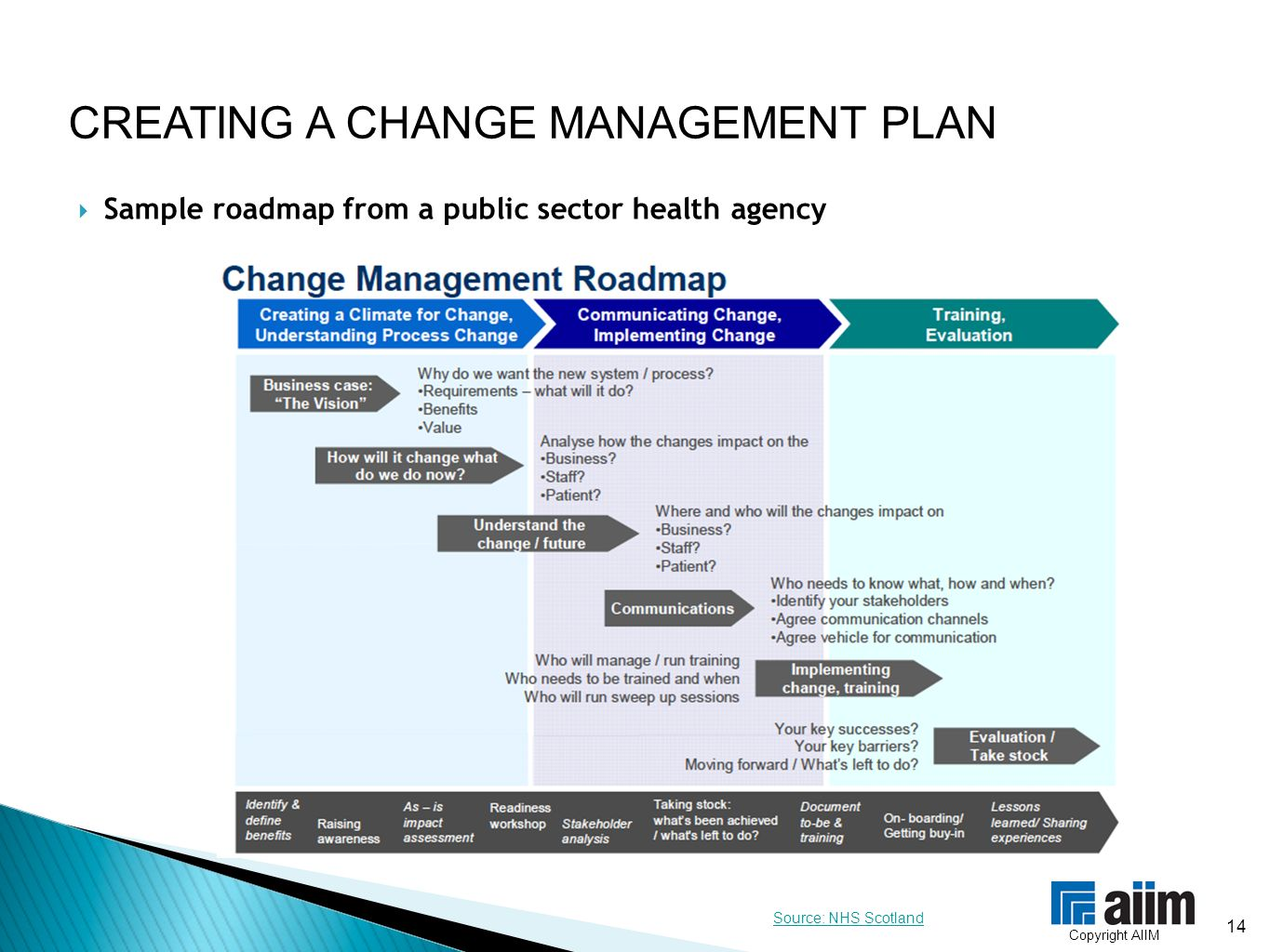 Change management part 2 module 7 ppt video online for Change management communication template