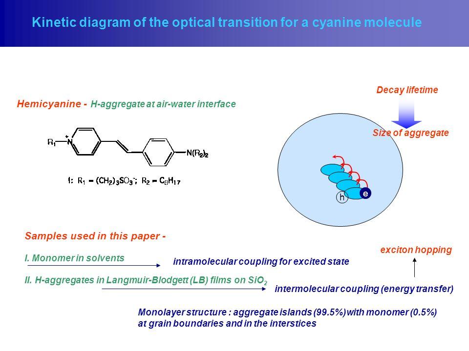 molecular aggregates myounghee lee ppt download. Black Bedroom Furniture Sets. Home Design Ideas