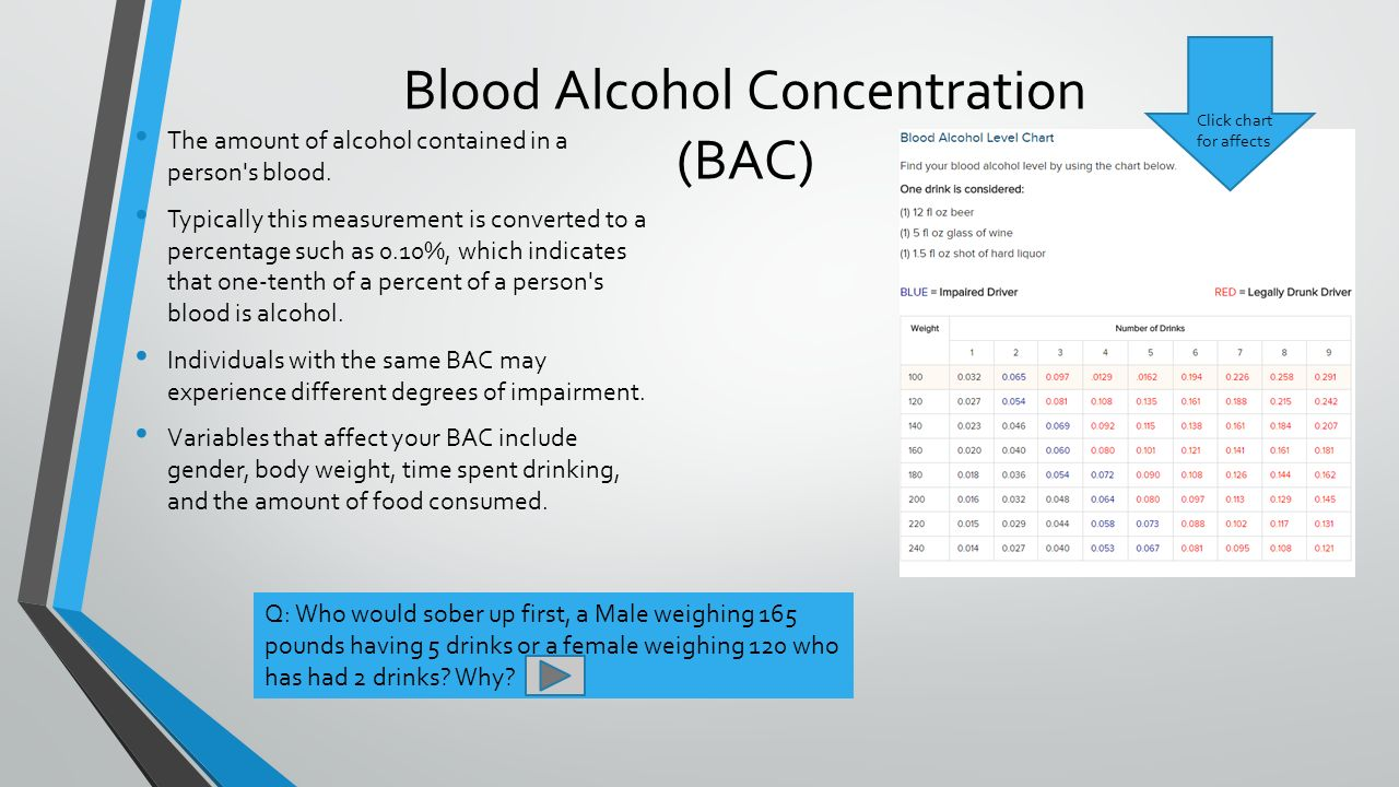 Alcohol ppt video online download 8 blood alcohol concentration nvjuhfo Choice Image