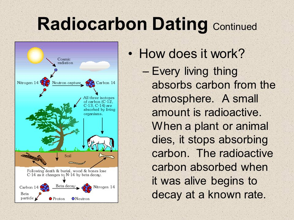 what type of radiation does carbon dating use