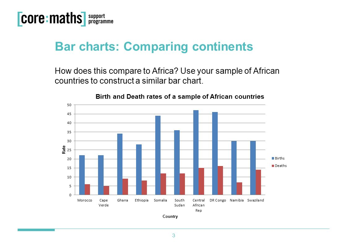 Population data lesson 3 ppt video online download bar charts comparing continents nvjuhfo Image collections