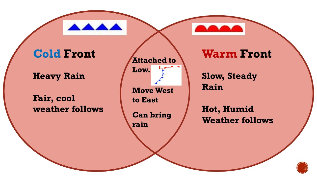 venn diagram climate vs weather image collections